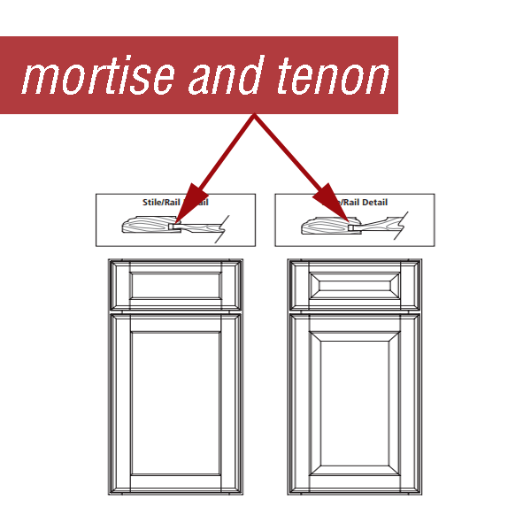 What is mortise  tennon